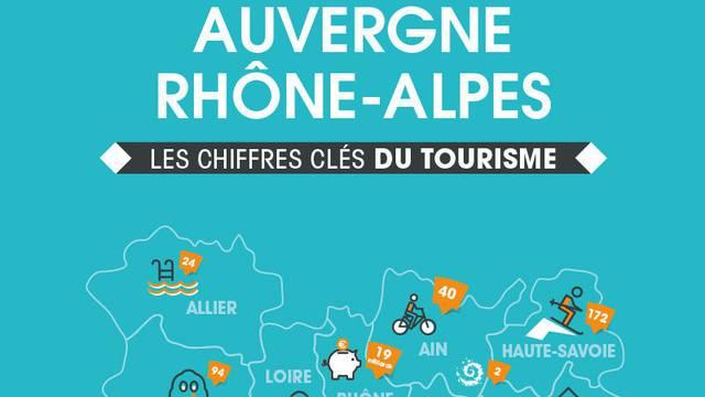Observatoire tourisme rhone alpes