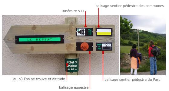 Code balisage randonnées pilat